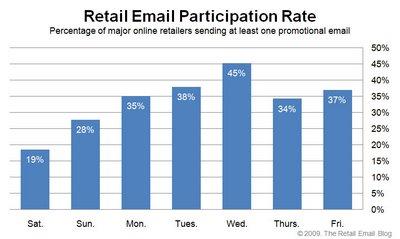 050109 retail email participation rate1 von ralf seybold