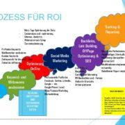 Marketing messbar machen - SEO für ROI
