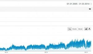 Google Analytics Daten zurückverfolgen und exportieren