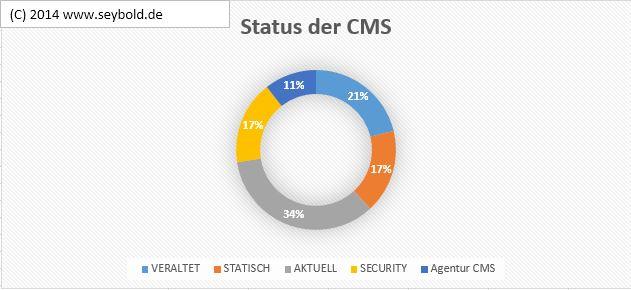 Untersuchung von ca. 4000 Webseiten zeigt veraltete und unsichere Systeme - kostenloser Download