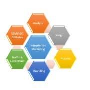 Integriertes Marketing ist Kundenorientierung