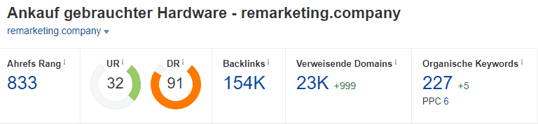 Domainrating nach Ahrefs