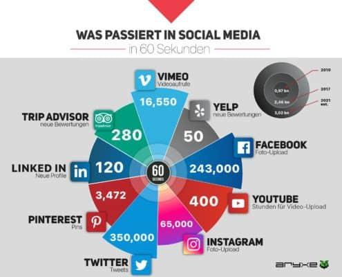 Was passiert in Social Media