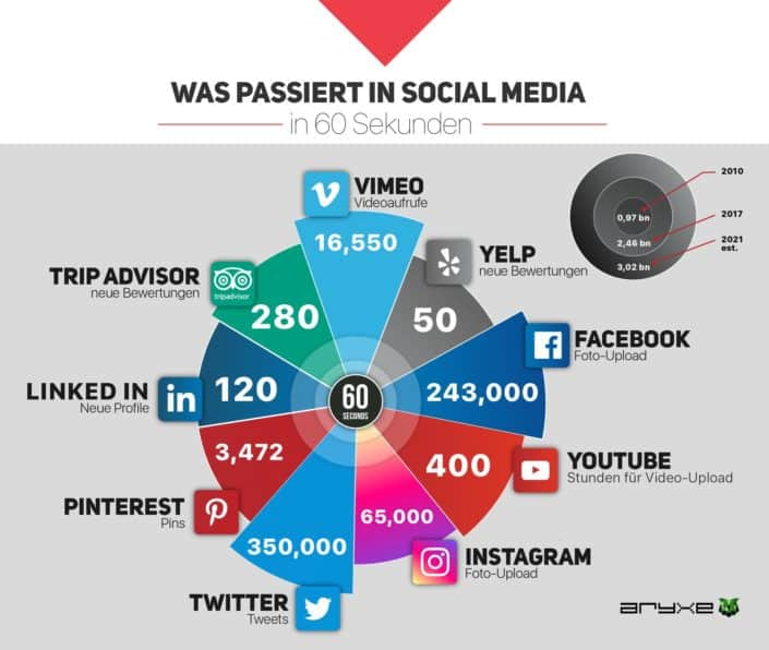 Was passiert in Social Media