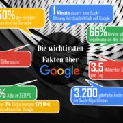 11 Fakten zu Google und Suchmaschinenoptimierung