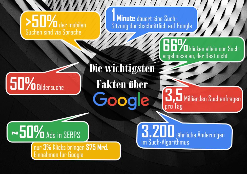 Google Fakten: 11 Fakten zu Google und Suchmaschinenoptimierung