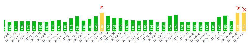 Tests des Google Realtime Penguin Updates von Google in Deutschland über alle Branchen
