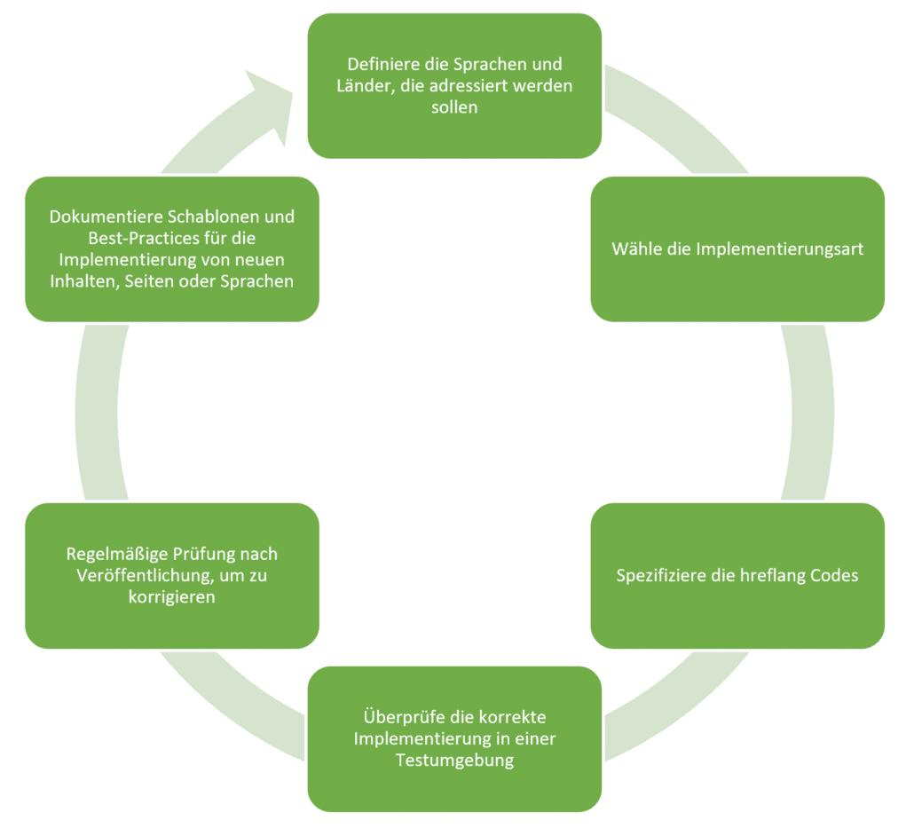 Prozess der Implementierung von hreflang im Rahmen von Internationalem SEO