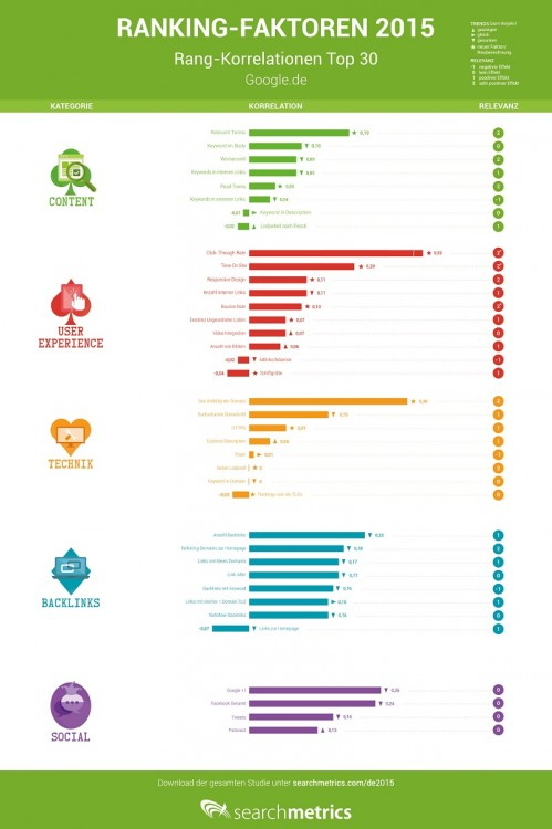 Platz 1 in Google - das sind die Rankingfaktoren 2015