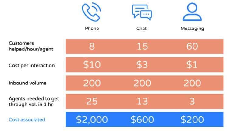 Grafik zum Kostenvergleich zwischen Telefon, Chat und Messaging