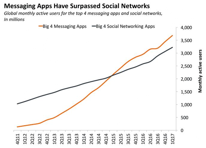 Grafik: Messaging Apps haben die sozialen Netzwerke überholt
