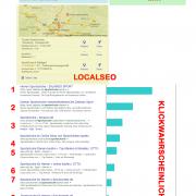 Suchanfragen und Klickwahrschieinlichkeit in den SERPs