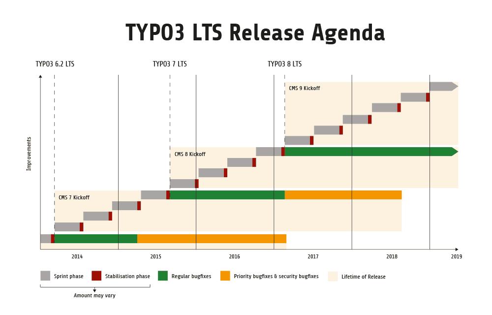 TYPO3 LTS Release Agenda