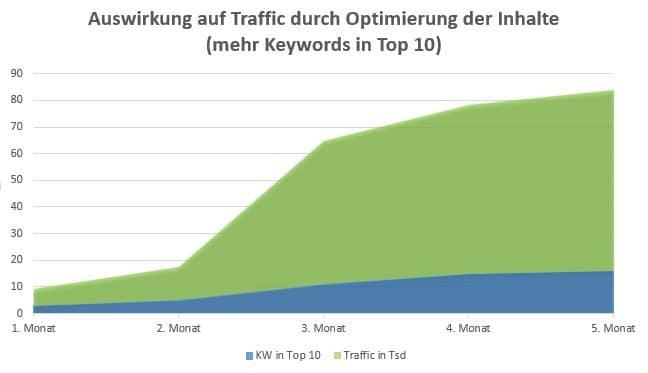 Auswirkung auf Traffic durch optimierte Inhalte