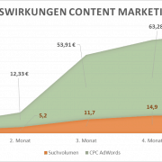 Positive Auswirkungen Content Marketing