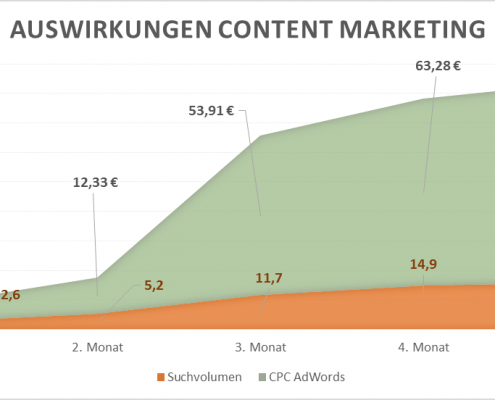 Positive Auswirkungen Content Marketing