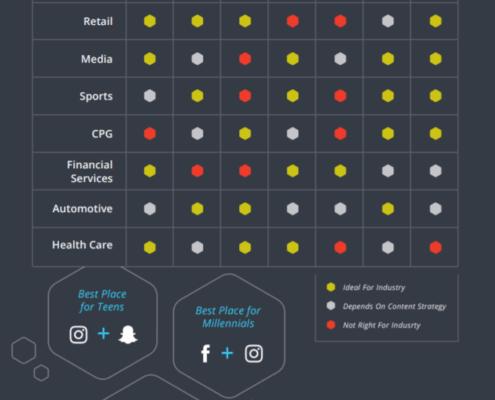 Die am besten geeigneten Social Media Netzwerke nach Branchen