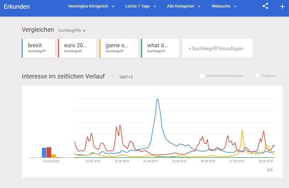 Google Trends: Brexit vs Euro 2016 vs Game of Thrones