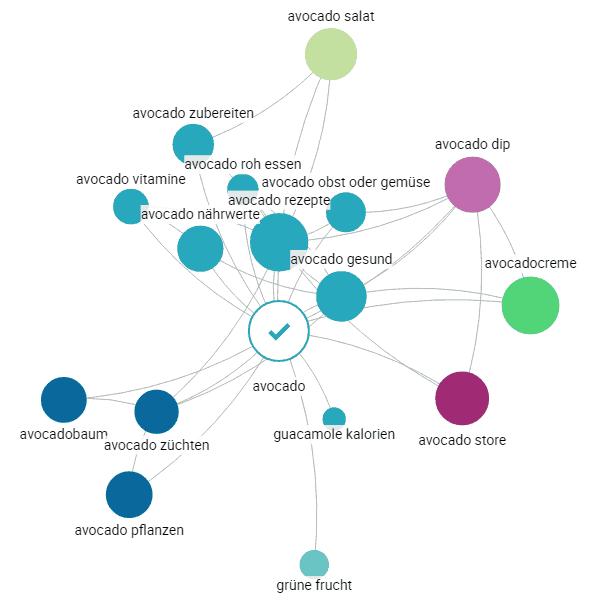 Content Searchmetrics Explorer