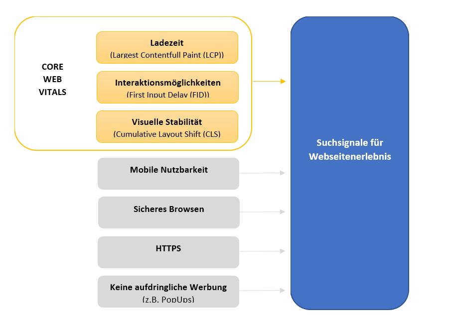 Core Web Vitalsa erklärt