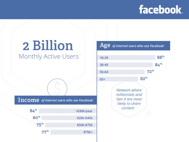 Facebook ist das Netzwerk für Arme