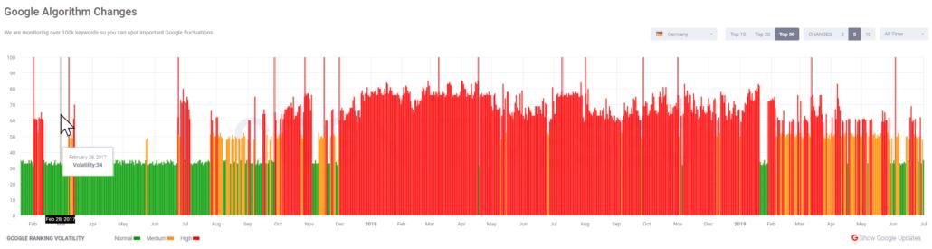 Google Algorithmus Ändeurngen in Deutschland seit Februar 2017 bis Juli 2019