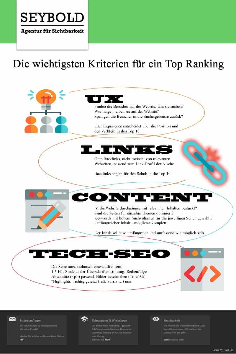 Google Ranking Verbessern - Das sind die Kriterien für bessere Positionen in den Suchergebnissen