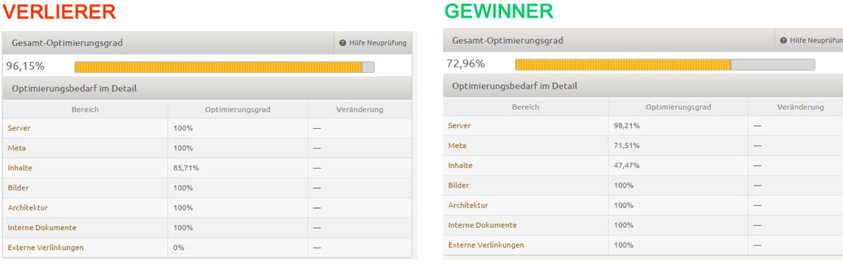 OnPage Analyse Kinderarzt Keyword