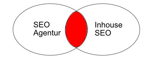 SEO Agentur: Vorteile gegenüber dem Inhouse SEO
