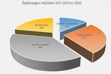 SEYBOLD-Studie zur Sichtbarkeit des Mittelstands: 38% der Unternehmen im Mittelstand haben sich nach Investition in SEO verschlechtert