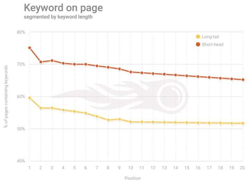Verwendung des Keywords auf der Seite