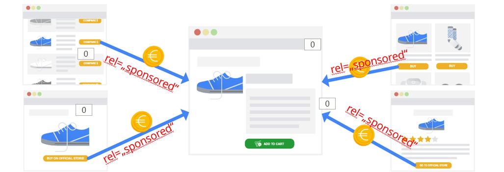 Link Spam Algorithmus-Update für Affiliate Links