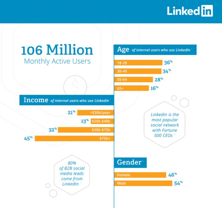 106 Millionen LinkedIn Nutzer = hohes Einkommen