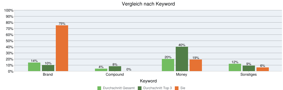 verlinkende keywords