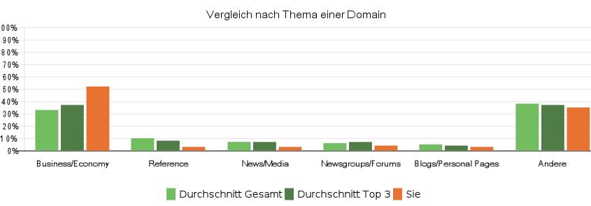 Beispiel eines Linkprofils im Vergleich zu den Mitbewerbern