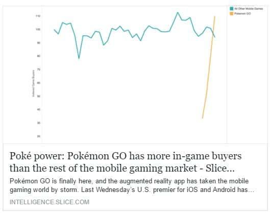 In App Käufe bei Pokemon Go übertreffen alle derzeit erhältlichen Spiele