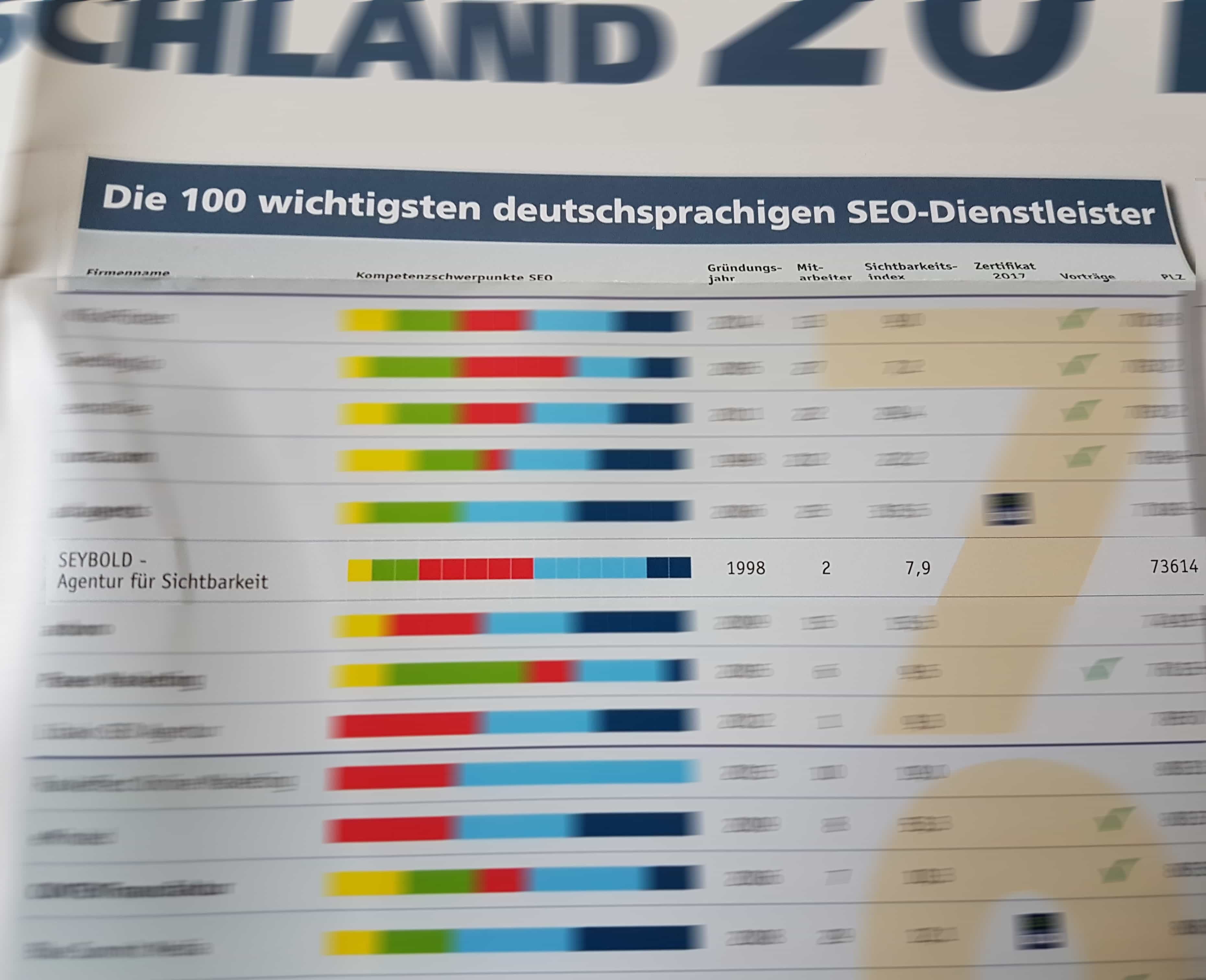 iBusiness-Top 100 SEO Dienstleister Poster