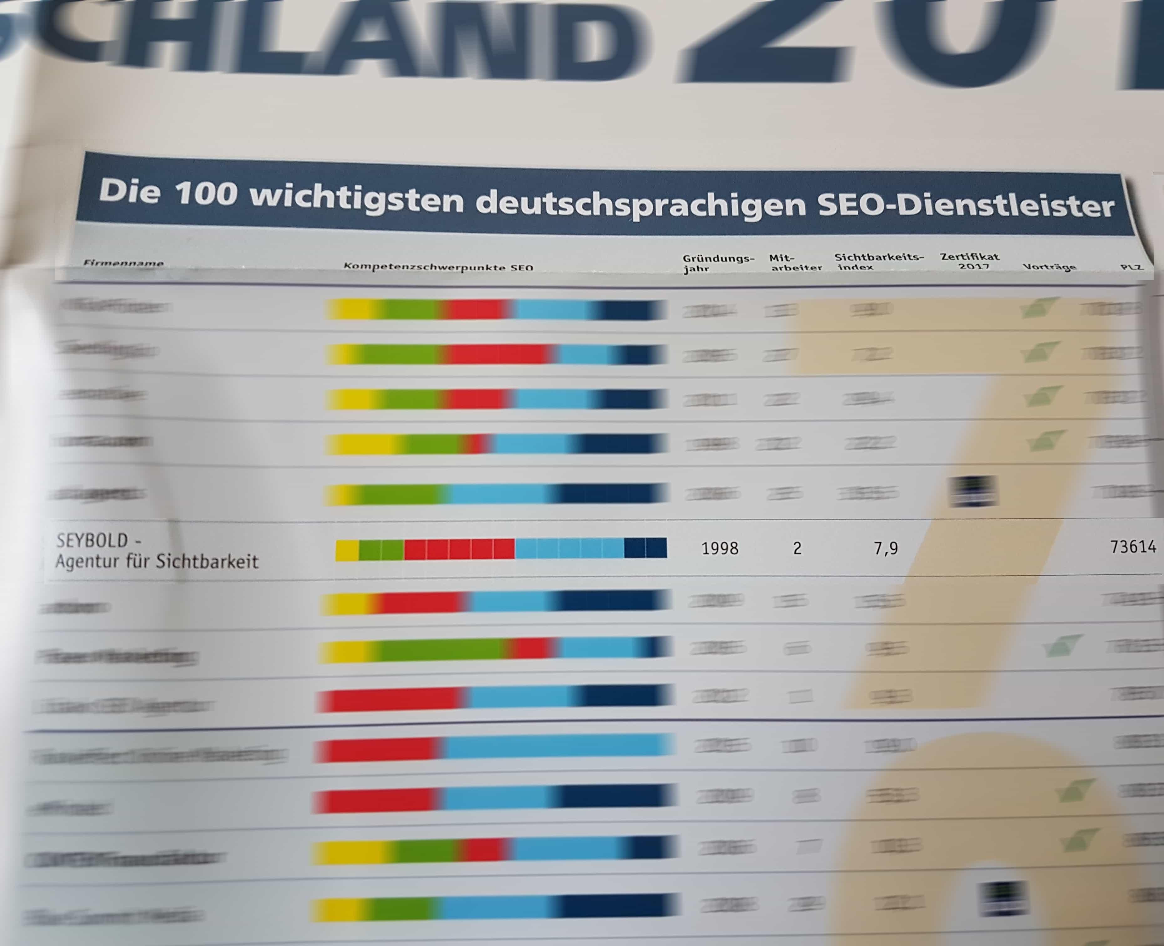 iBusiness-Top 100 SEO Dienstleister Poster