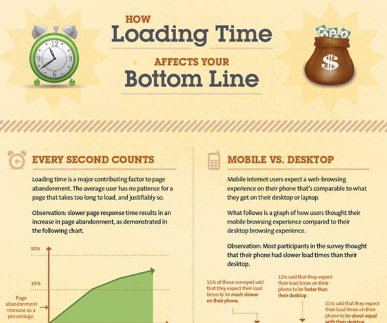 Schnelle Websites - 40% der Besucher springen ab, wenn die Seite mehr als 3 Sekunden zum Laden braucht