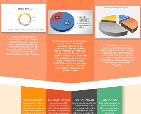 Infografik zur SEYBOLD - Sichtbarkeitsstudie 2016: Untersuchung des deutschen Mittelstands