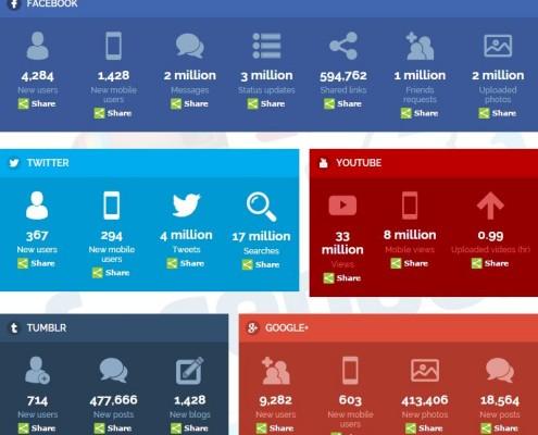 Social Media in Echtzeit