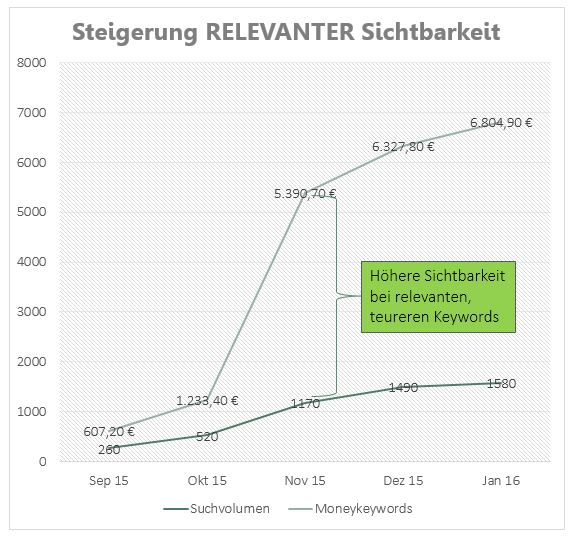 Content Marketing Strategie: Steigerung der Sichtbarkeit für relevanten Inhalt